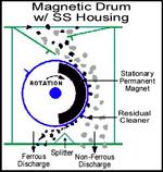Magnetic Drum Housing
